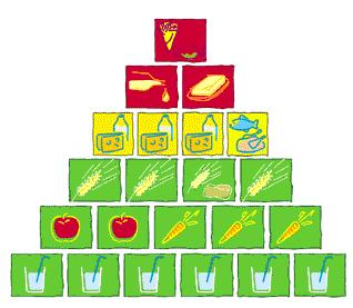 (Aid Ernährungspyramide)