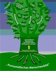 Humanistisches Modell