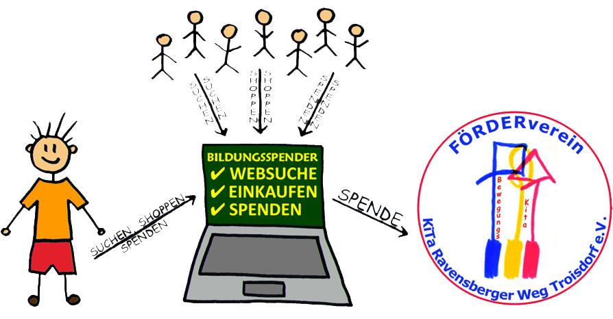 Bildungsspender Grafik mit FöVe Logo Kopie